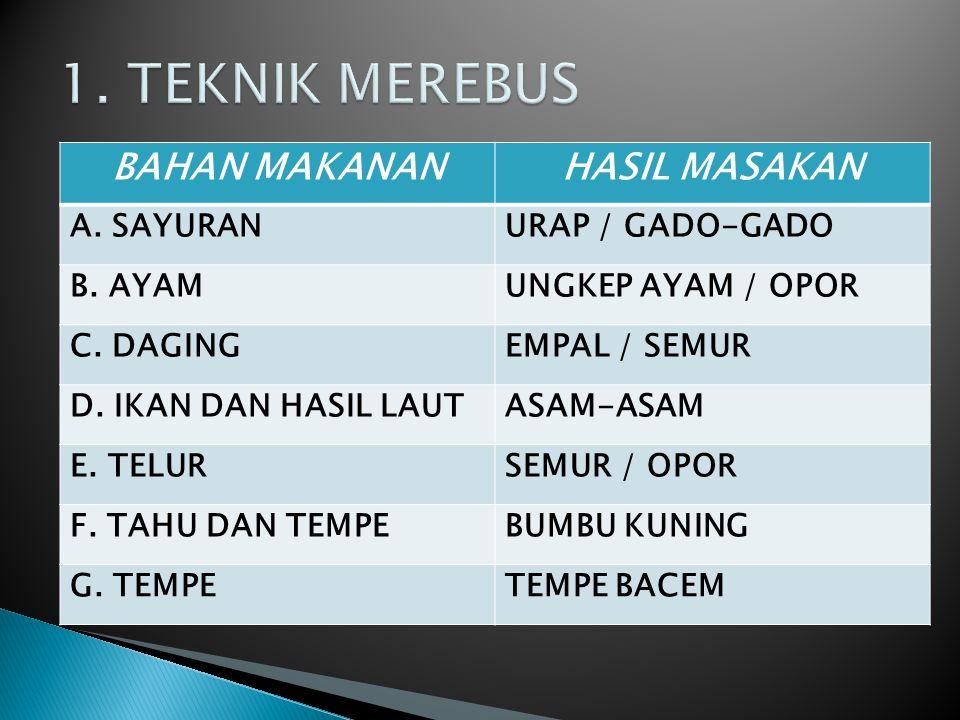 BAHAN MAKANANHASIL MASAKAN A. SAYURANURAP / GADO-GADO B. AYAMUNGKEP AYAM / OPOR C. DAGINGEMPAL / SEMUR D. IKAN DAN HASIL LAUTASAM-ASAM E. TELURSEMUR /