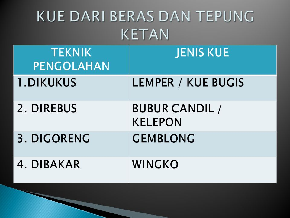 TEKNIK PENGOLAHAN JENIS KUE 1.DIKUKUSLEMPER / KUE BUGIS 2. DIREBUSBUBUR CANDIL / KELEPON 3. DIGORENGGEMBLONG 4. DIBAKARWINGKO