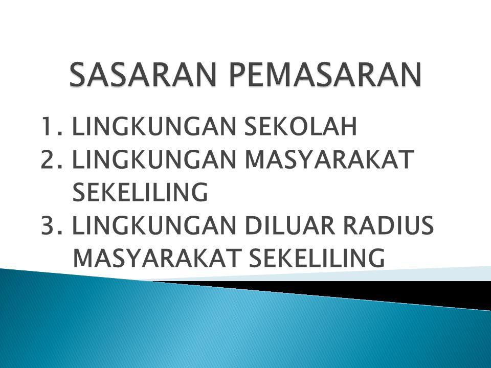 1. LINGKUNGAN SEKOLAH 2. LINGKUNGAN MASYARAKAT SEKELILING 3. LINGKUNGAN DILUAR RADIUS MASYARAKAT SEKELILING