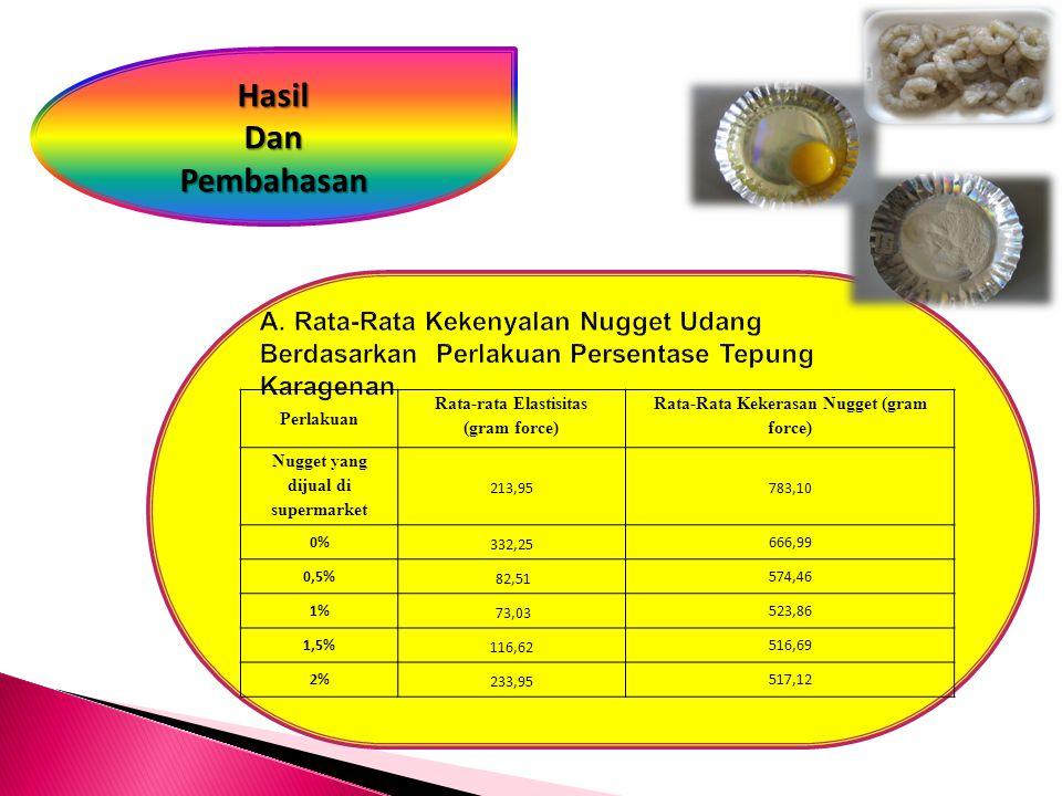 Perlakuan Rata-rata Elastisitas (gram force) Rata-Rata Kekerasan Nugget (gram force) Nugget yang dijual di supermarket 213,95783,10 0% 332,25 666,99 0