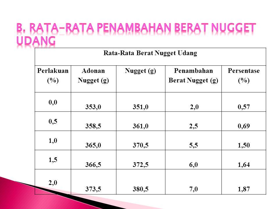 Rata-Rata Berat Nugget Udang Perlakuan (%) Adonan Nugget (g) Nugget (g) Penambahan Berat Nugget (g) Persentase (%) 0,0 353,0351,0 2,00,57 0,5 358,5361