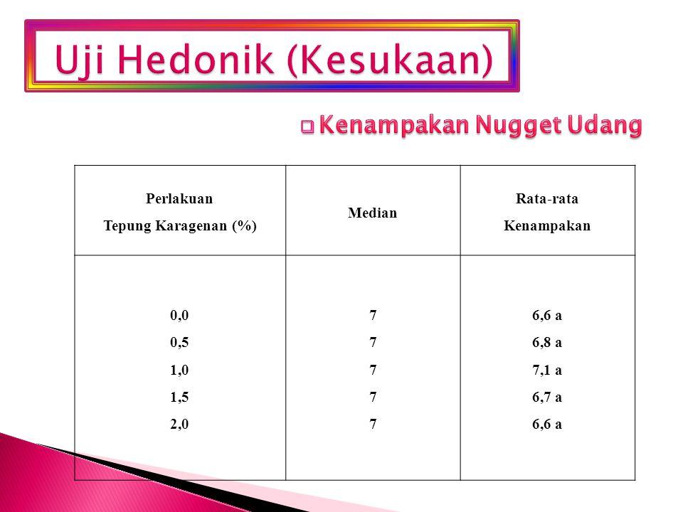 Perlakuan Tepung Karagenan (%) Median Rata-rata Kenampakan 0,0 0,5 1,0 1,5 2,0 7777777777 6,6 a 6,8 a 7,1 a 6,7 a 6,6 a