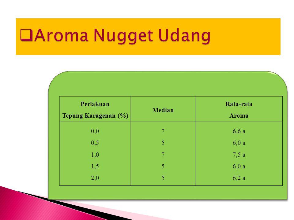 Perlakuan Tepung Karagenan (%) Median Rata-rata Aroma 0,0 0,5 1,0 1,5 2,0 7575575755 6,6 a 6,0 a 7,5 a 6,0 a 6,2 a