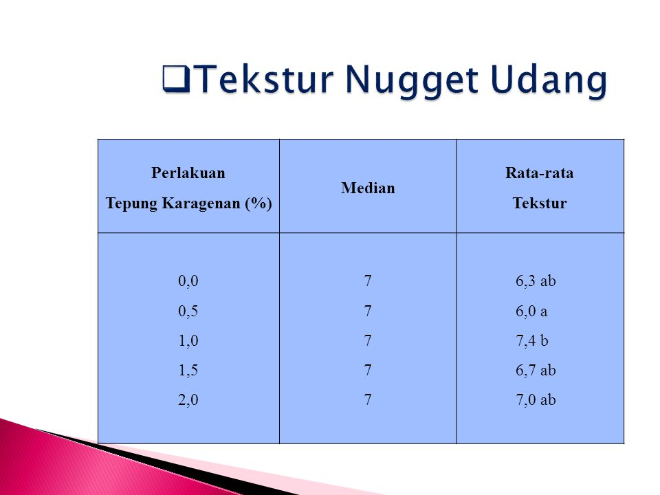 Perlakuan Tepung Karagenan (%) Median Rata-rata Tekstur 0,0 0,5 1,0 1,5 2,0 7777777777 6,3 ab 6,0 a 7,4 b 6,7 ab 7,0 ab