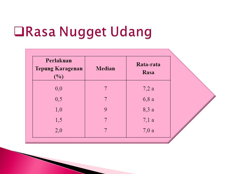 Perlakuan Tepung Karagenan (%) Median Rata-rata Rasa 0,0 0,5 1,0 1,5 2,0 7797777977 7,2 a 6,8 a 8,3 a 7,1 a 7,0 a