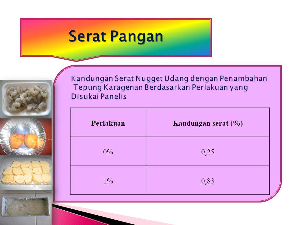 PerlakuanKandungan serat (%) 0%0,25 1%0,83 Serat Pangan