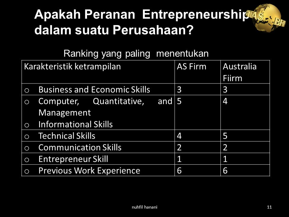 Apakah Peranan Entrepreneurship dalam suatu Perusahaan? Karakteristik ketrampilanAS FirmAustralia Fiirm o Business and Economic Skills33 o Computer, Q