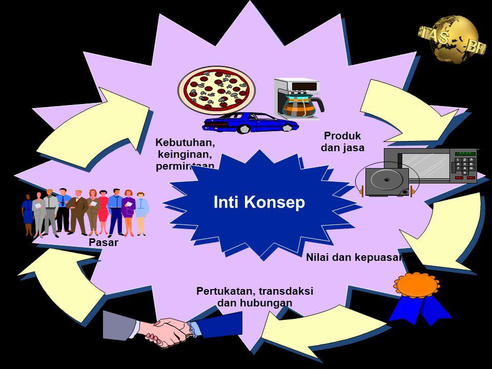 Produk dan jasa Nilai dan kepuasan Kebutuhan, keinginan, permintaan Pertukatan, transdaksi dan hubungan Pasar Inti Konsep