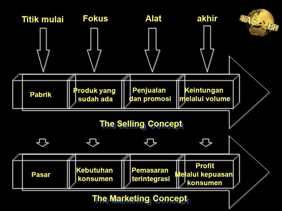 Pabrik Produk yang sudah ada Penjualan dan promosi Keintungan melalui volume Pasar Kebutuhan konsumen Pemasaran terintegrasi Profit Melalui kepuasan k