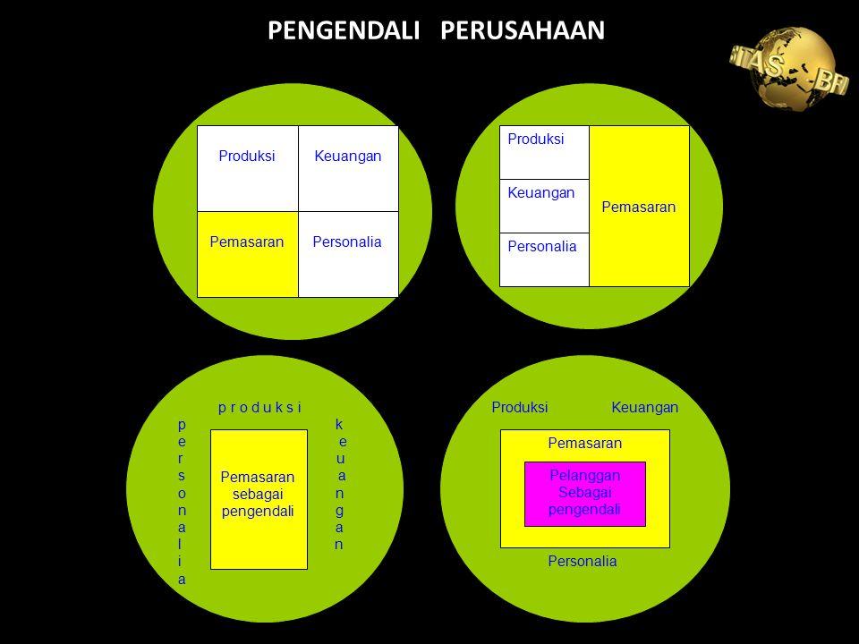 PENGENDALI PERUSAHAAN ProduksiKeuangan PemasaranPersonalia Produksi Keuangan Personalia Pemasaran p r o d u k s i p k e e r u s a o n n g a a l n i a