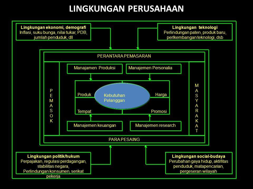 LINGKUNGAN PERUSAHAAN Lingkungan ekonomi, demografi Inflasi, suku bunga, nilai tukar, PDB, jumlah penduduk, dll Lingkungan teknologi Perlindungan pate
