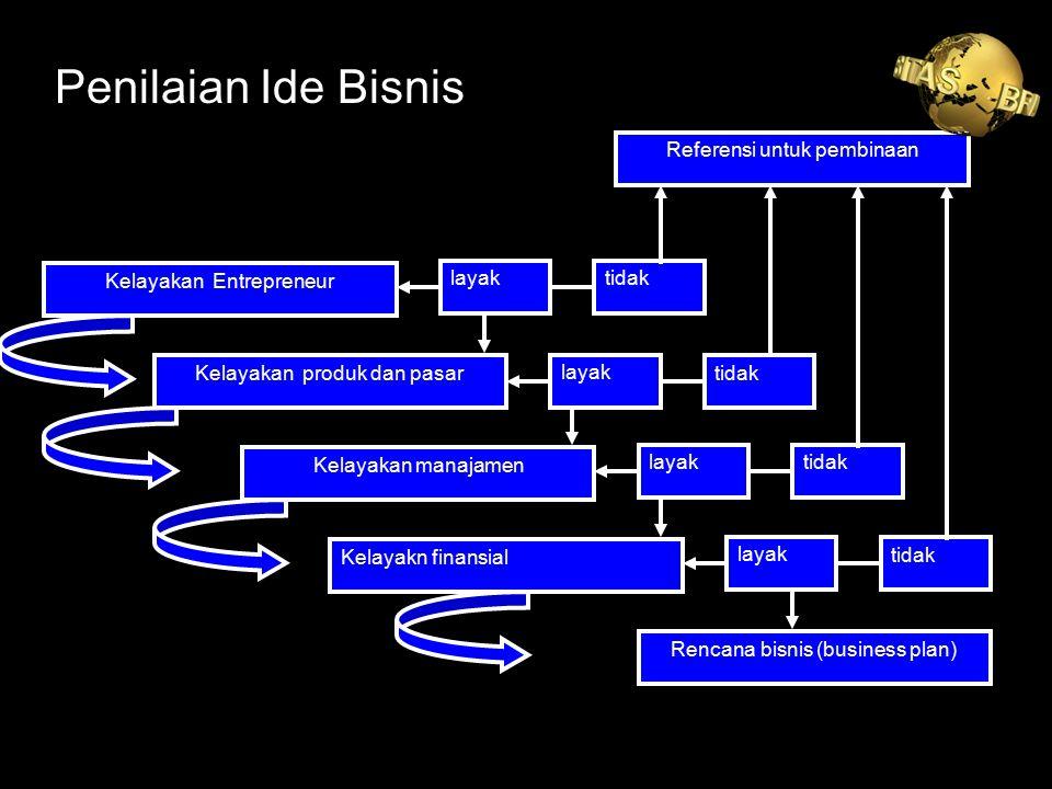 Kelayakan Entrepreneur Kelayakan produk dan pasar Kelayakan manajamen Kelayakn finansial Rencana bisnis (business plan) Referensi untuk pembinaan laya