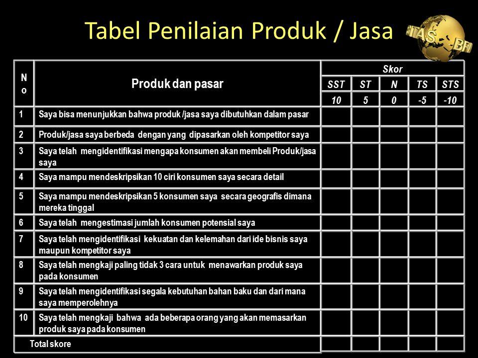 Tabel Penilaian Produk / Jasa Total skore Saya telah mengkaji bahwa ada beberapa orang yang akan memasarkan produk saya pada konsumen 10 Saya telah me