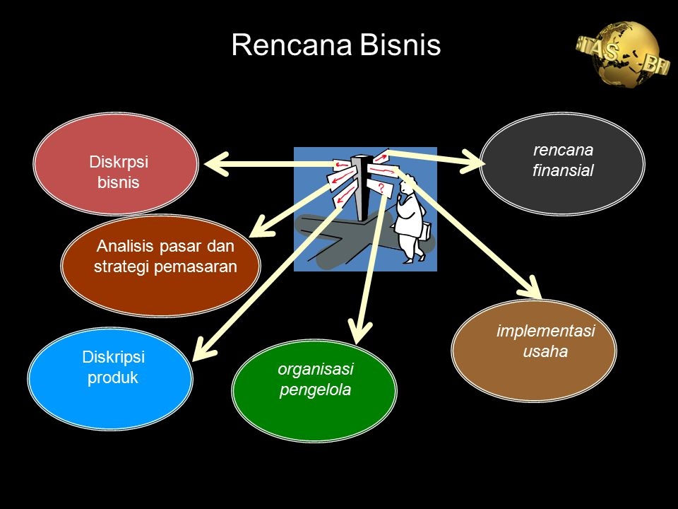 Rencana Bisnis Diskripsi produk Diskrpsi bisnis rencana finansial Analisis pasar dan strategi pemasaran implementasi usaha organisasi pengelola