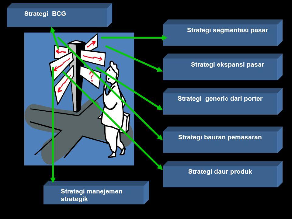 Strategi manejemen strategik Strategi segmentasi pasar Strategi ekspansi pasar Strategi generic dari porter Strategi bauran pemasaran Strategi daur pr
