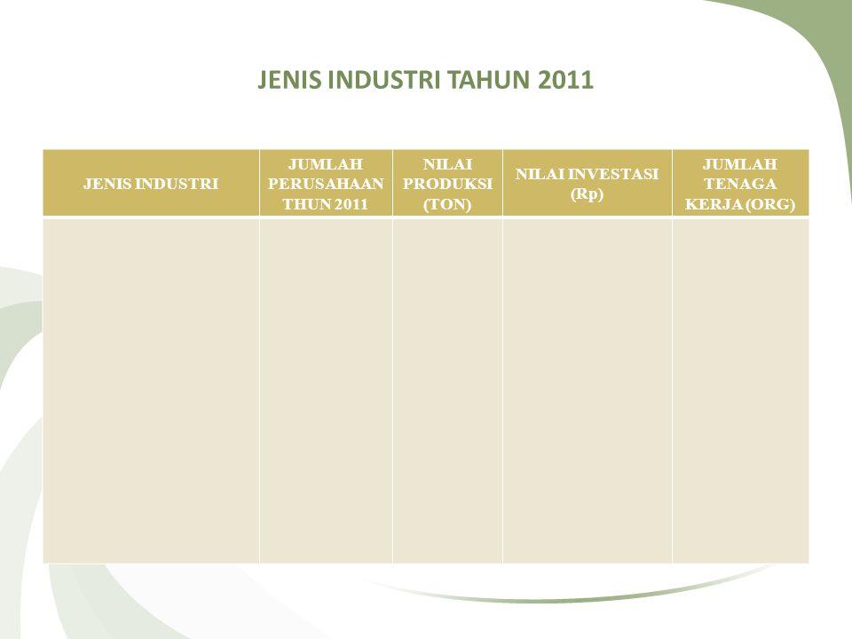 JENIS INDUSTRI TAHUN 2011 JENIS INDUSTRI JUMLAH PERUSAHAAN THUN 2011 NILAI PRODUKSI (TON) NILAI INVESTASI (Rp) JUMLAH TENAGA KERJA (ORG)