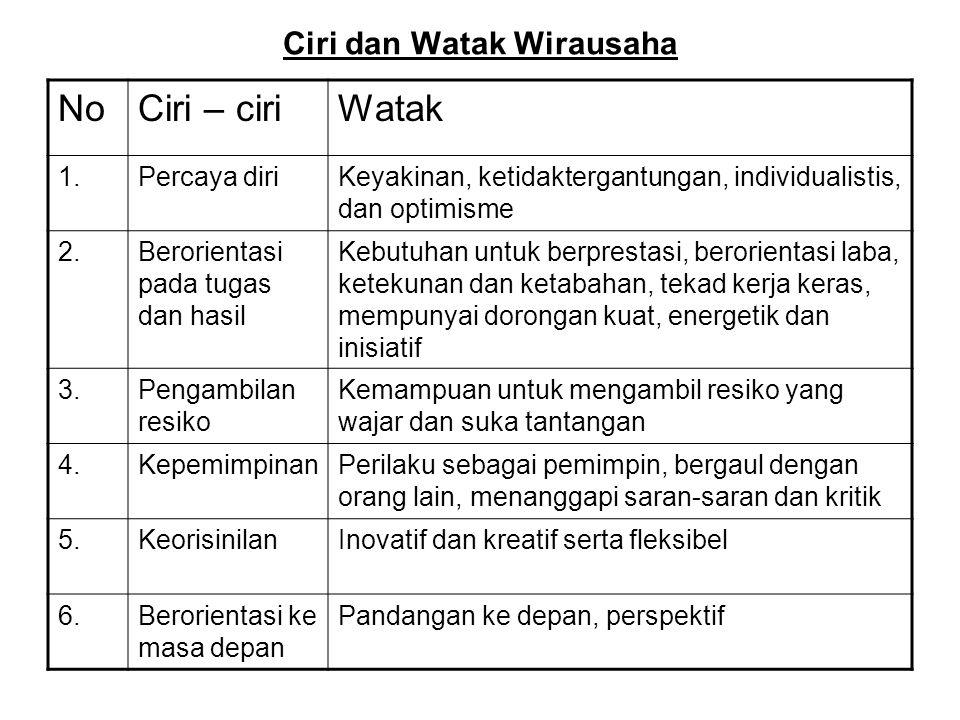 Ciri dan Watak Wirausaha NoCiri – ciriWatak 1.Percaya diriKeyakinan, ketidaktergantungan, individualistis, dan optimisme 2.Berorientasi pada tugas dan
