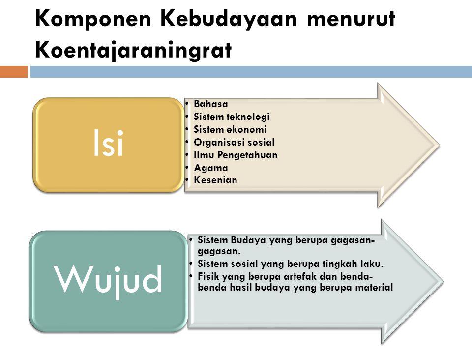 Komponen Kebudayaan menurut Koentajaraningrat Bahasa Sistem teknologi Sistem ekonomi Organisasi sosial Ilmu Pengetahuan Agama Kesenian Isi Sistem Budaya yang berupa gagasan- gagasan.