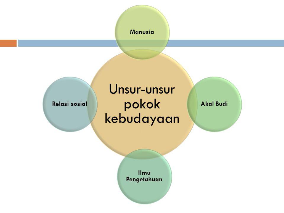 Subdaerah Kebudayaan Jawa 1.Subdaerah Banyumas yang meliputi bagian barat kebudayaan Jawa.