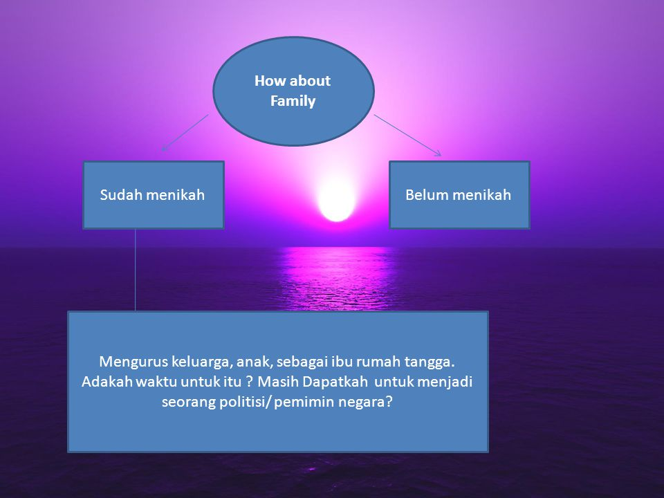 How about Family Sudah menikahBelum menikah Mengurus keluarga, anak, sebagai ibu rumah tangga.