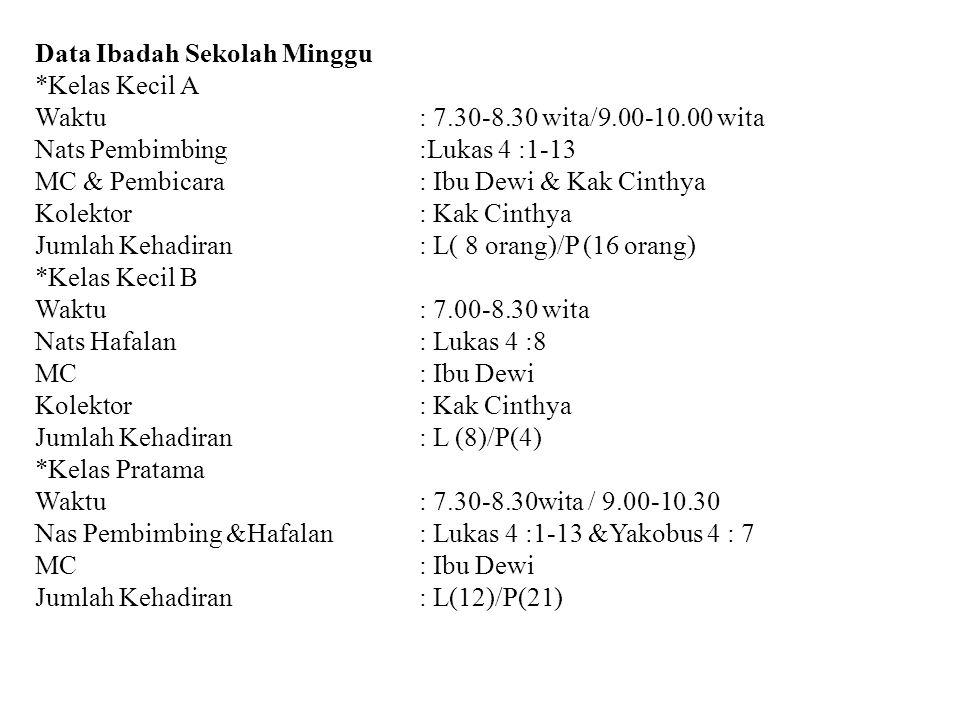 Data Ibadah Sekolah Minggu *Kelas Kecil A Waktu : 7.30-8.30 wita/9.00-10.00 wita Nats Pembimbing:Lukas 4 :1-13 MC & Pembicara: Ibu Dewi & Kak Cinthya