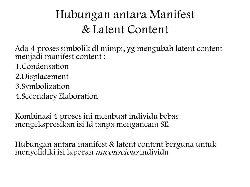 Hubungan antara Manifest & Latent Content Ada 4 proses simbolik dl mimpi, yg mengubah latent content menjadi manifest content : 1.Condensation 2.Displacement 3.Symbolization 4.Secondary Elaboration Kombinasi 4 proses ini membuat individu bebas mengekspresikan isi Id tanpa mengancam SE.
