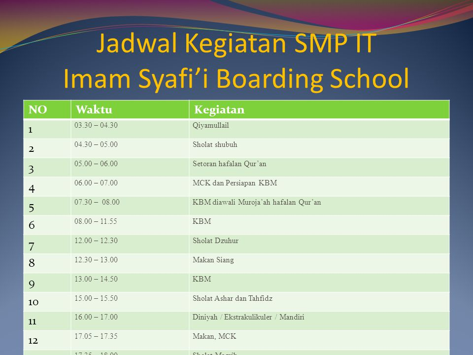 Jadwal Kegiatan SMP IT Imam Syafi'i Boarding School NOWaktuKegiatan 1 03.30 – 04.30Qiyamullail 2 04.30 – 05.00Sholat shubuh 3 05.00 – 06.00Setoran haf