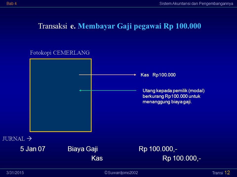  Suwardjono2002 Bab 4Sistem Akuntansi dan Pengembangannya 3/31/2015 Transi 12 Transaksi e. Membayar Gaji pegawai Rp 100.000 Fotokopi CEMERLANG Utang