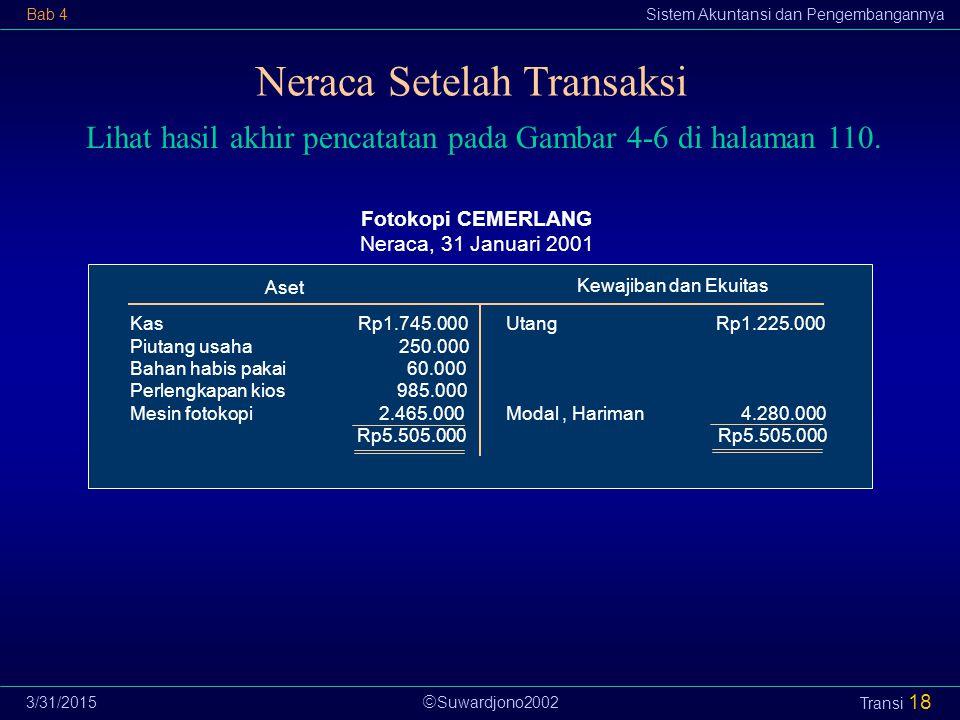  Suwardjono2002 Bab 4Sistem Akuntansi dan Pengembangannya 3/31/2015 Transi 18 Neraca Setelah Transaksi Lihat hasil akhir pencatatan pada Gambar 4-6 di halaman 110.