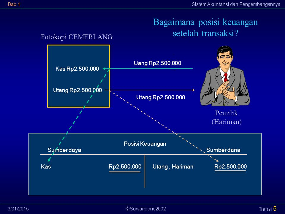  Suwardjono2002 Bab 4Sistem Akuntansi dan Pengembangannya 3/31/2015 Transi 5 Bagaimana posisi keuangan setelah transaksi? Fotokopi CEMERLANG Pemilik