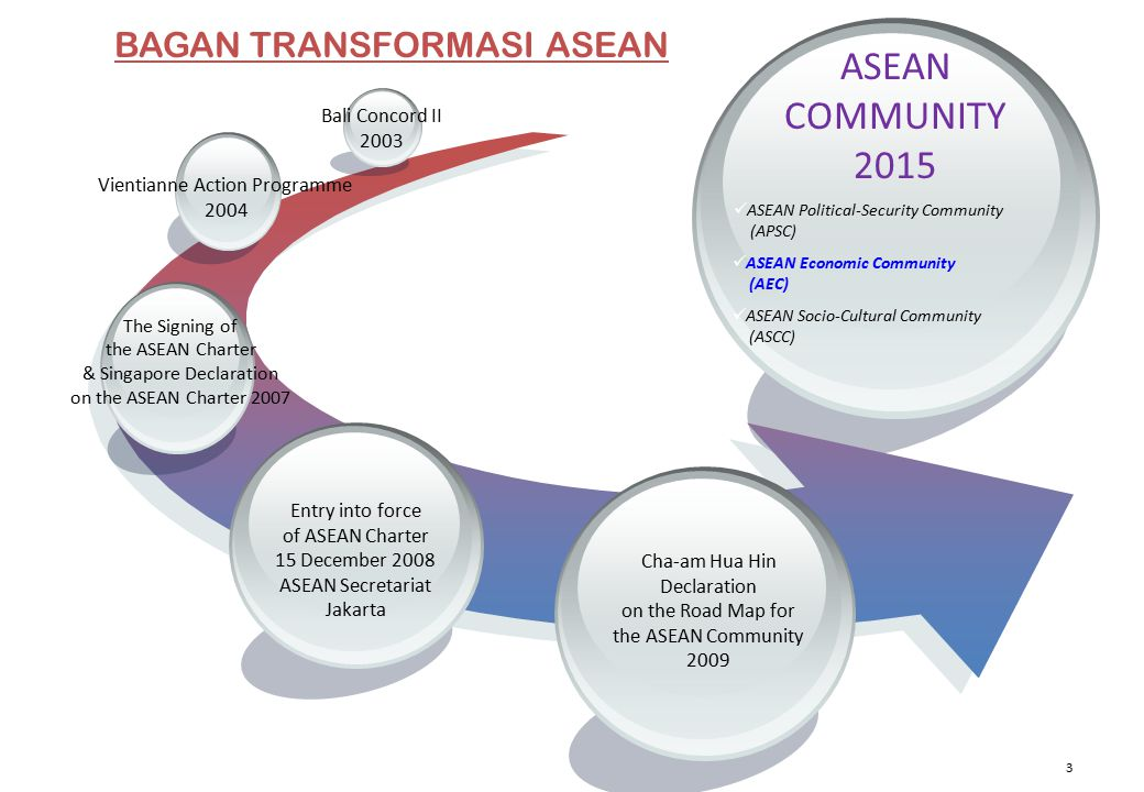 3 ASEAN COMMUNITY 2015 Vientianne Action Programme 2004 Bali Concord II 2003 The Signing of the ASEAN Charter & Singapore Declaration on the ASEAN Charter 2007 ASEAN Political-Security Community (APSC) ASEAN Economic Community (AEC) ASEAN Socio-Cultural Community (ASCC) Entry into force of ASEAN Charter 15 December 2008 ASEAN Secretariat Jakarta Cha-am Hua Hin Declaration on the Road Map for the ASEAN Community 2009 BAGAN TRANSFORMASI ASEAN