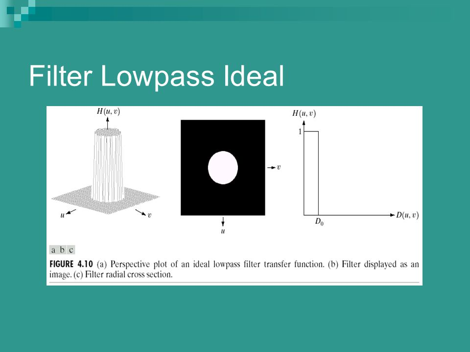 Filter Lowpass Ideal