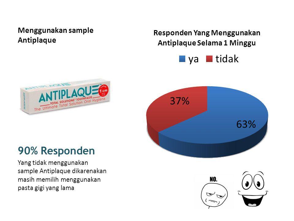 Menggunakan sample Antiplaque 90% Responden Yang tidak menggunakan sample Antiplaque dikarenakan masih memilih menggunakan pasta gigi yang lama