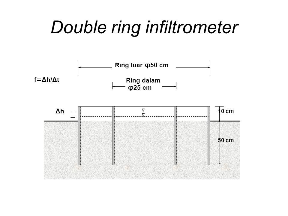 Double ring infiltrometer φ25 cm Ring luar φ50 cm Ring dalam ΔhΔh f=Δh/Δt 10 cm 50 cm