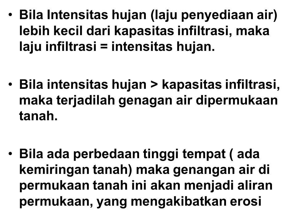 Bila Intensitas hujan (laju penyediaan air) lebih kecil dari kapasitas infiltrasi, maka laju infiltrasi = intensitas hujan. Bila intensitas hujan > ka