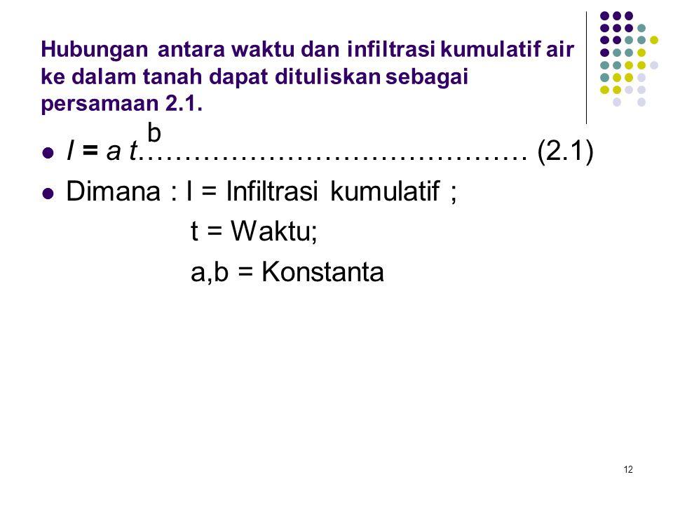 12 Hubungan antara waktu dan infiltrasi kumulatif air ke dalam tanah dapat dituliskan sebagai persamaan 2.1. I = a t…………………………………… (2.1) Dimana : I =