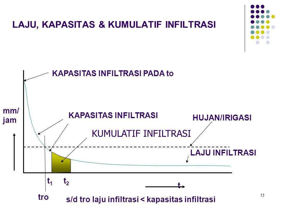 13 LAJU, KAPASITAS & KUMULATIF INFILTRASI LAJU INFILTRASI t mm/ jam KAPASITAS INFILTRASI KUMULATIF INFILTRASI t 1 t 2 KAPASITAS INFILTRASI PADA to tro