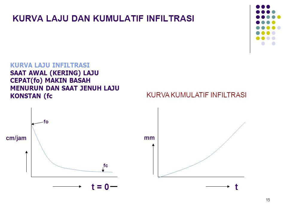 15 KURVA LAJU DAN KUMULATIF INFILTRASI t = 0 cm/jam KURVA KUMULATIF INFILTRASI mm t fo fc KURVA LAJU INFILTRASI SAAT AWAL (KERING) LAJU CEPAT(fo) MAKI