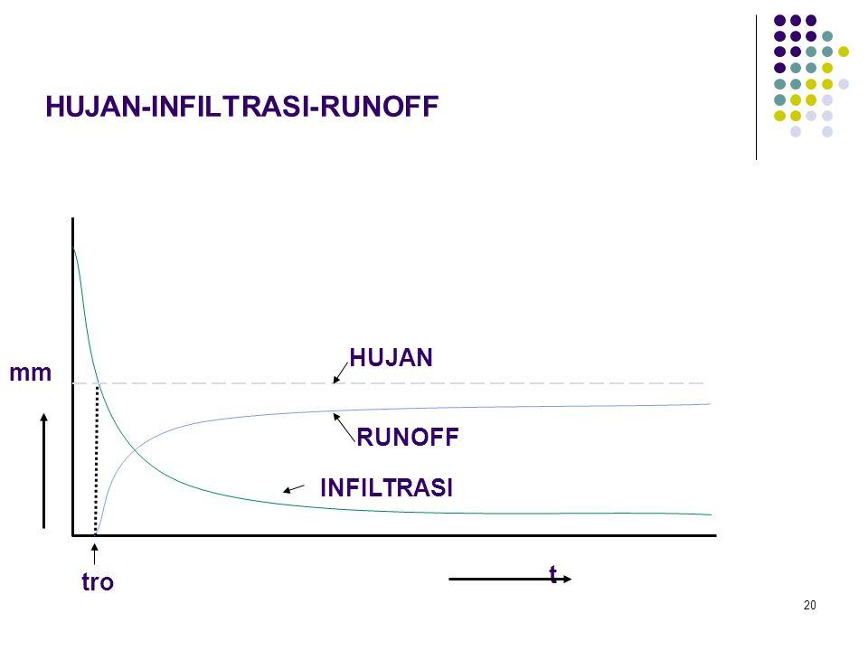 20 HUJAN-INFILTRASI-RUNOFF HUJAN RUNOFF INFILTRASI t mm tro