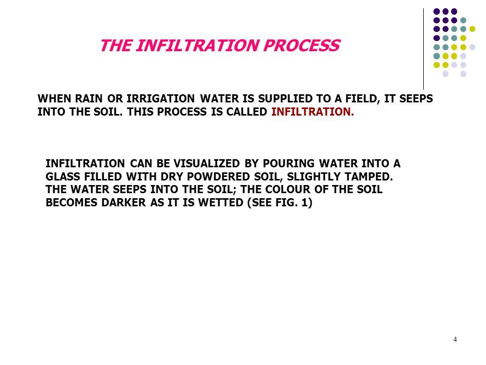 45 Nilai kapasitas infiltrasi optimum untuk irigasi permukaan adalah 0,7 - 3,5 cm/jam.