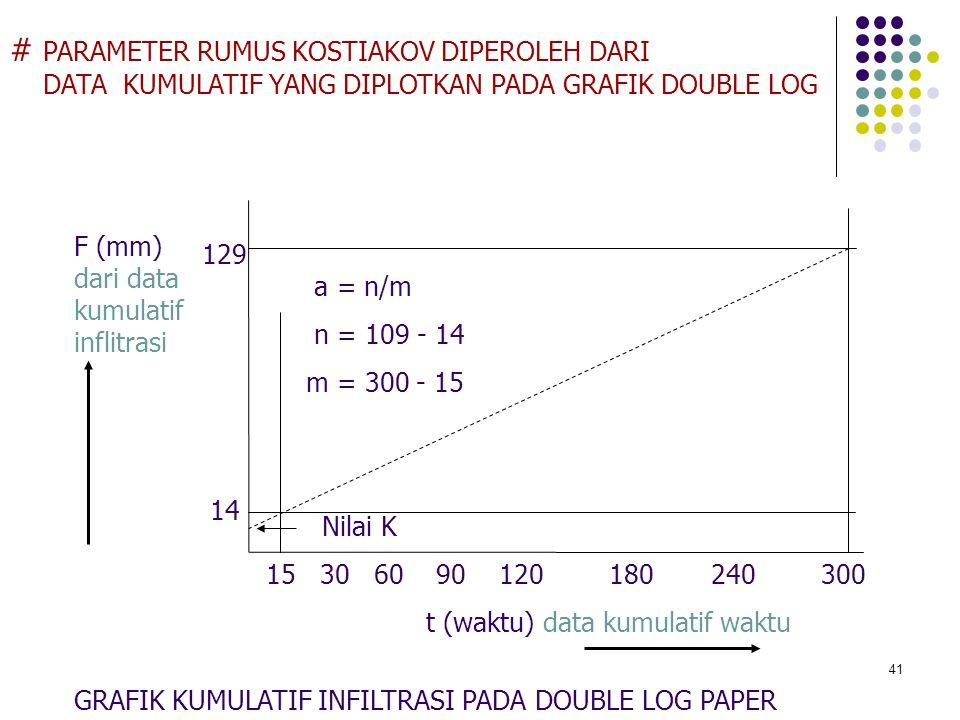 41 # PARAMETER RUMUS KOSTIAKOV DIPEROLEH DARI DATA KUMULATIF YANG DIPLOTKAN PADA GRAFIK DOUBLE LOG F (mm) dari data kumulatif inflitrasi GRAFIK KUMULA
