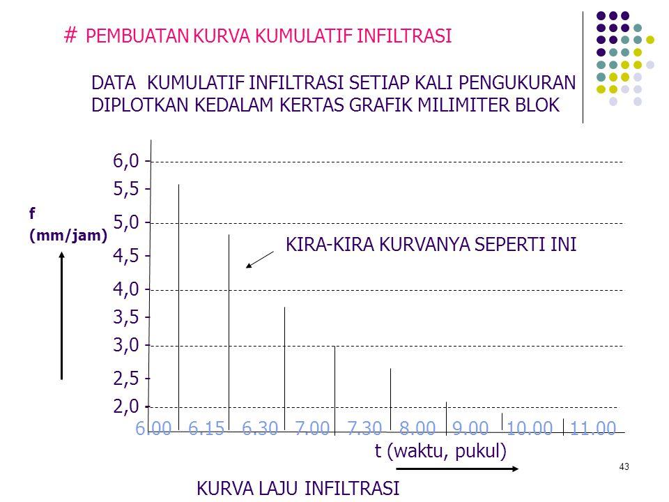 43 # PEMBUATAN KURVA KUMULATIF INFILTRASI f (mm/jam) KURVA LAJU INFILTRASI t (waktu, pukul) 6.00 6.15 6.30 7.00 7.30 8.00 9.00 10.00 11.00 6,0 - DATA