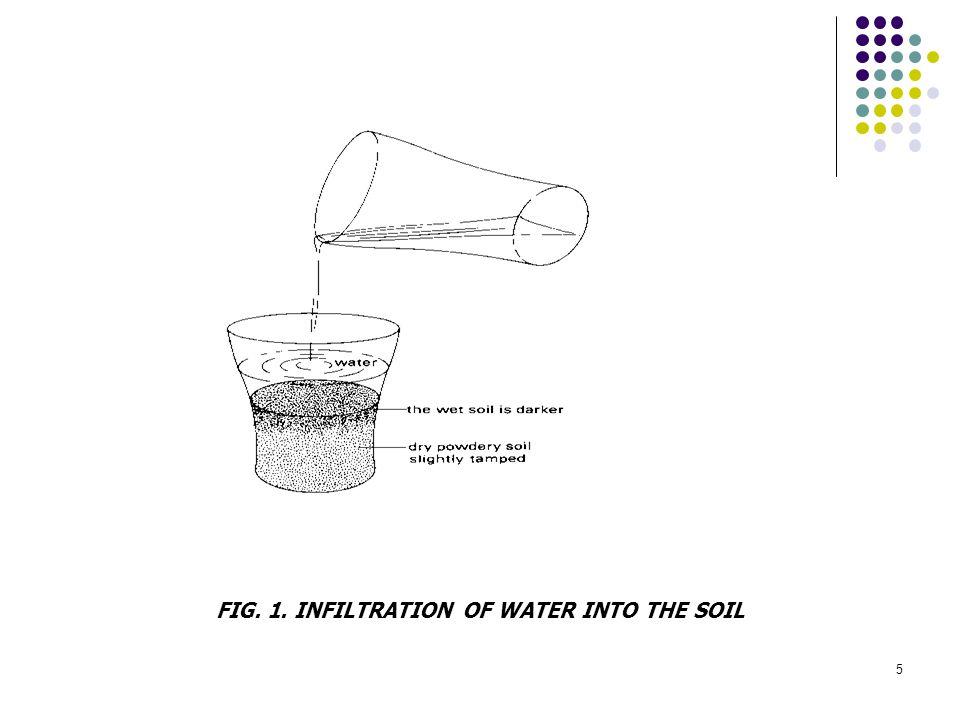 46 Cara memperbaiki kap.Innfiltrasi----  Tanah-tanah yg kap.