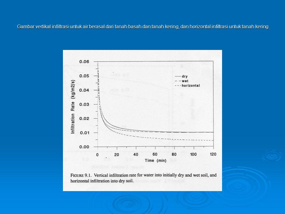 Gambar vertikal infiltrasi untuk air berasal dari tanah basah dan tanah kering, dan horizontal infiltrasi untuk tanah kering