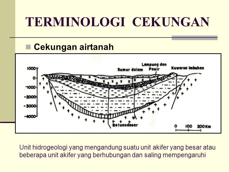 TERMINOLOGI CEKUNGAN Cekungan airtanah Unit hidrogeologi yang mengandung suatu unit akifer yang besar atau beberapa unit akifer yang berhubungan dan s