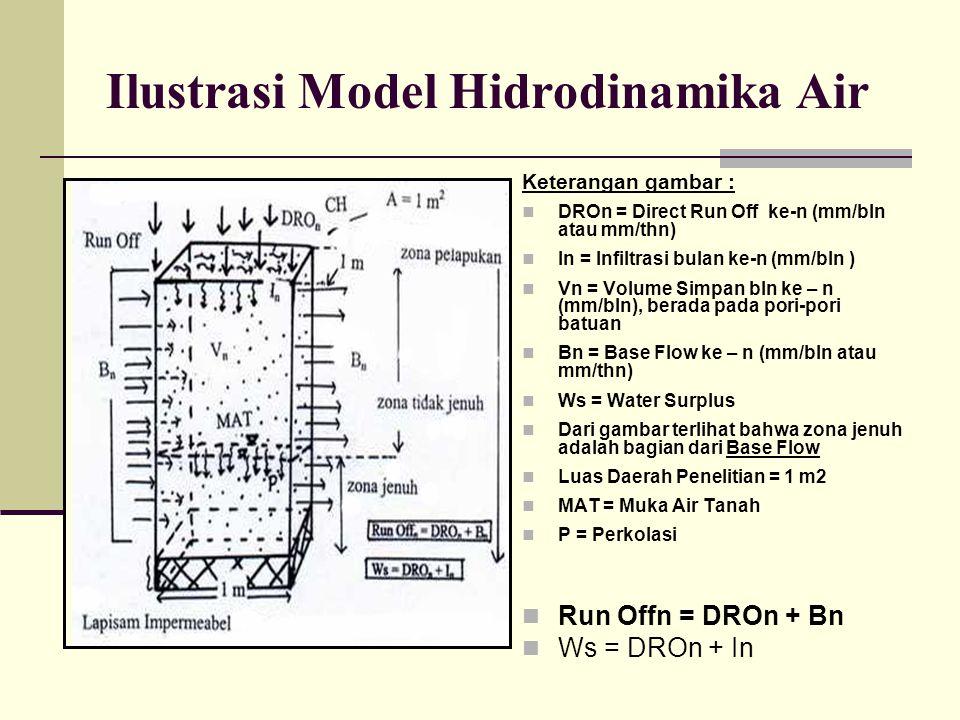 Ilustrasi Model Hidrodinamika Air Keterangan gambar : DROn = Direct Run Off ke-n (mm/bln atau mm/thn) In = Infiltrasi bulan ke-n (mm/bln ) Vn = Volume