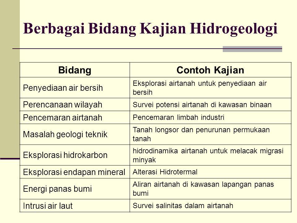 Peristilahan Bahasa InggrisBahasa Indonesia Hydrogeology HIDROGEOLOGI GEOHIDROLOGY GEOHIDROLOGI GEOLOGIHIDRO Geohydrology GEOHIDROLOGI HIDROGEOLOGI Groundwater Geology GEOLOGI AIRTANAH Berdasarkan substansi yang dibahas : Hydrogeology identik dengan Groundwater Geology Geohydrology berbeda dengan Hydrogeology dan Groundwater Geology.