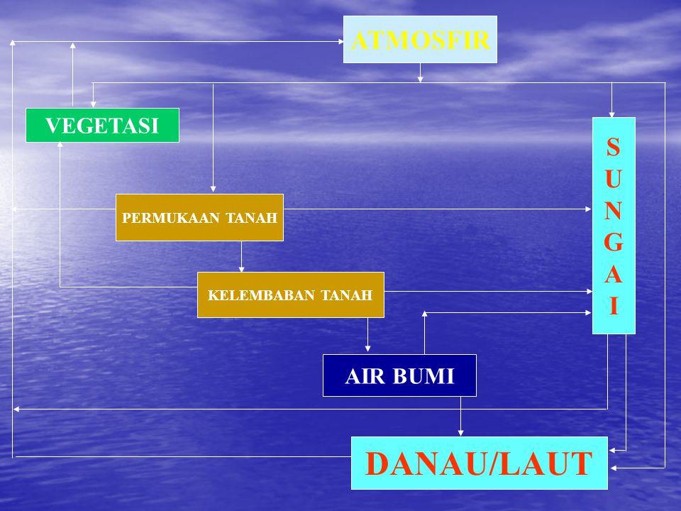 AIR PROSES  PRESIPITASI  INTERSEPSI  LIMPASAN PERMUKAAN  INFILTRASI  PERKOLASI  TRANSPIRASI  EVAPORASI