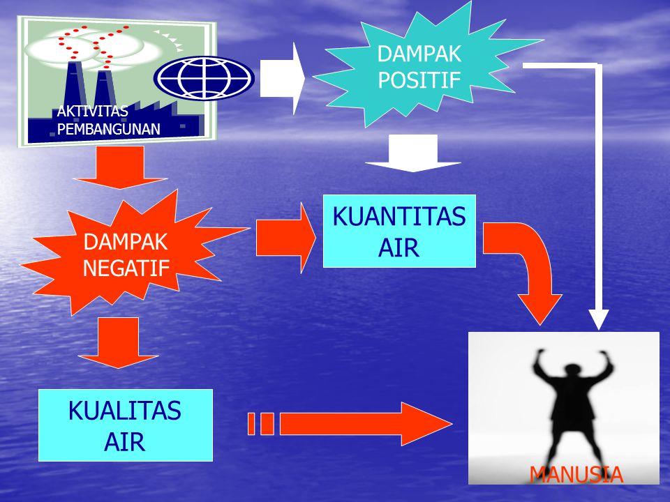 DAMPAK PEMBANGUNAN PADA AIR  KUANTITAS AIR  LIMPASAN PERMUKAAN  DEBIT  BANJIR  KEKERINGAN  FLUKTUASI DEBIT AIR  KUALITAS AIR  SIFAT FISIK  SIFAT KIMIA