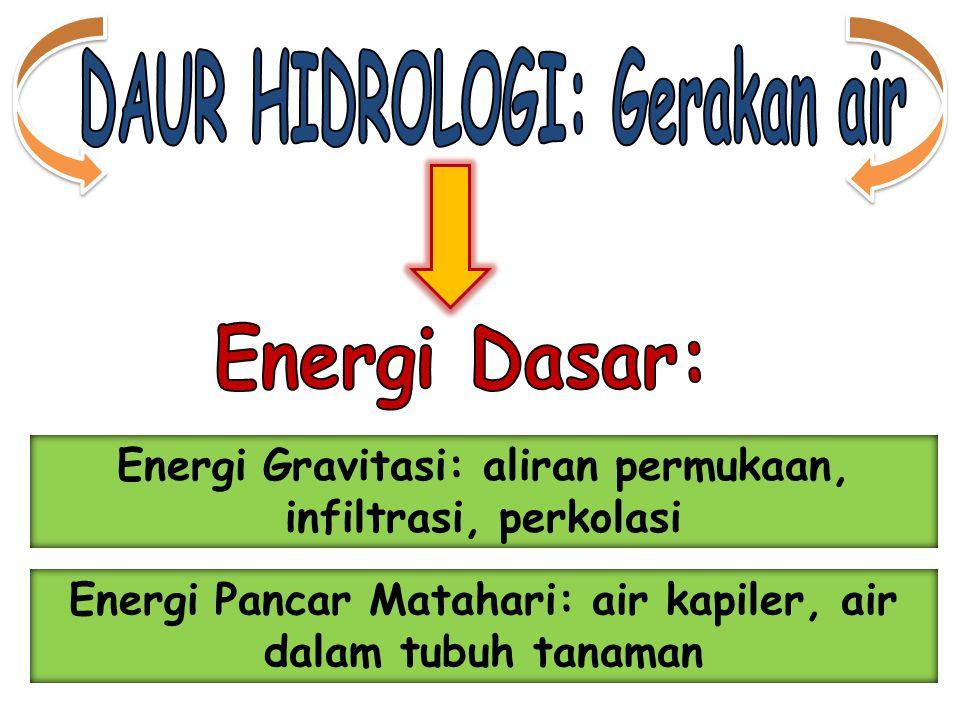 Energi Pancar Matahari: air kapiler, air dalam tubuh tanaman Energi Gravitasi: aliran permukaan, infiltrasi, perkolasi